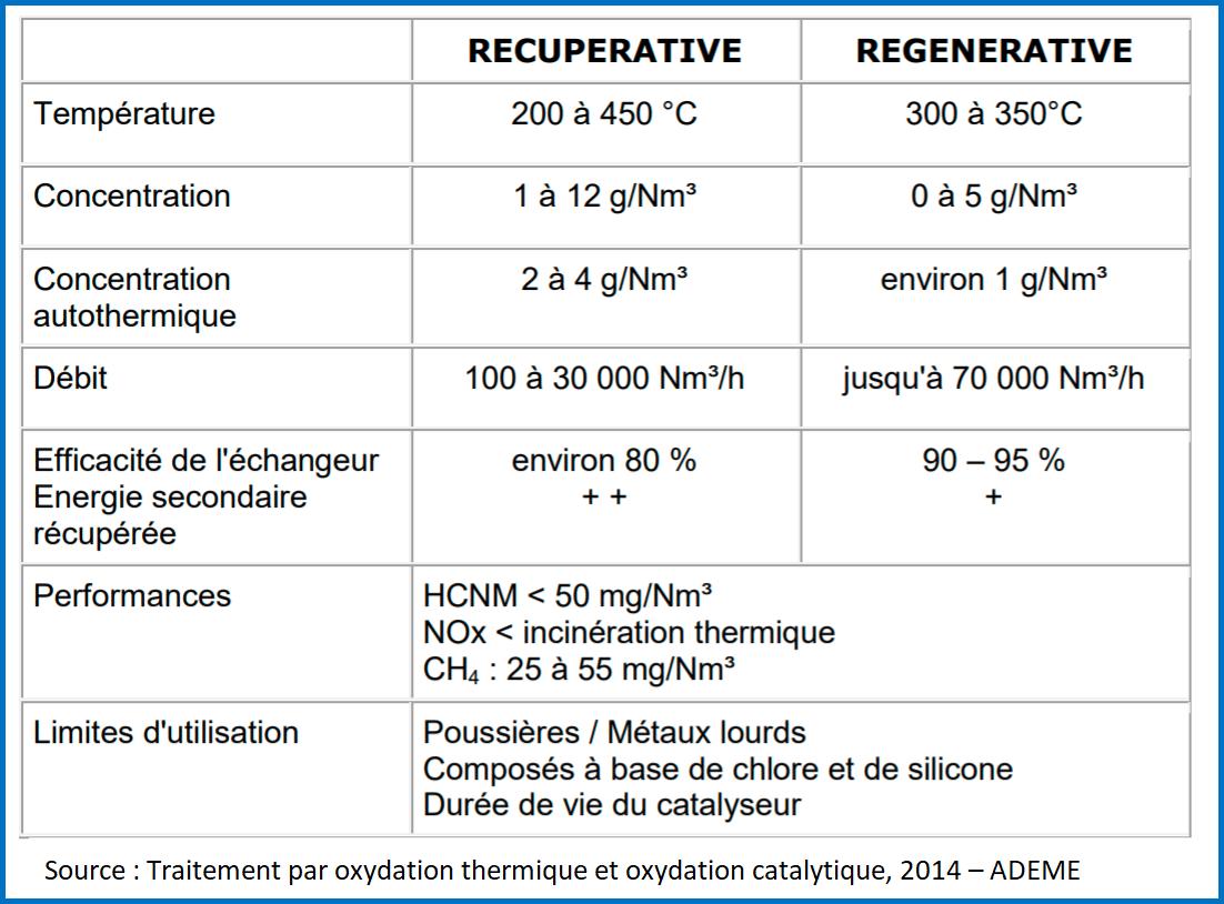 Performances de l'oxydation catalytique