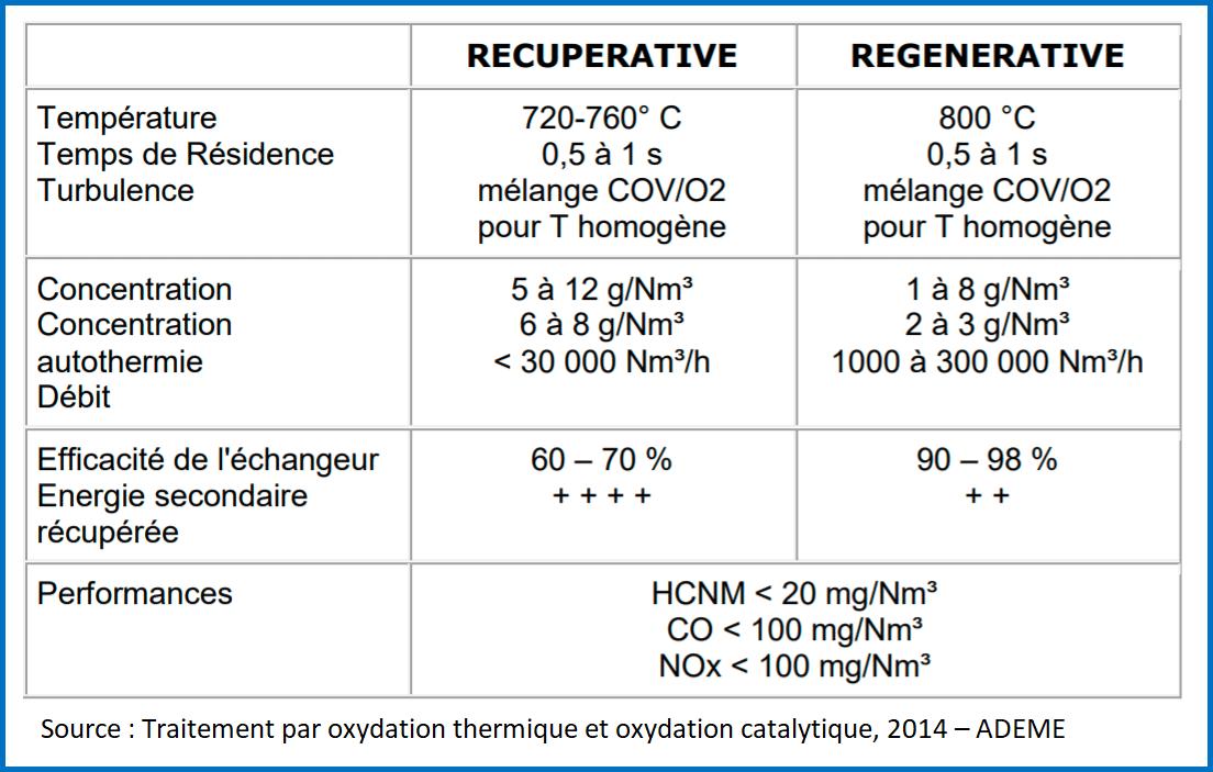 Performances de l'oxydation thermique