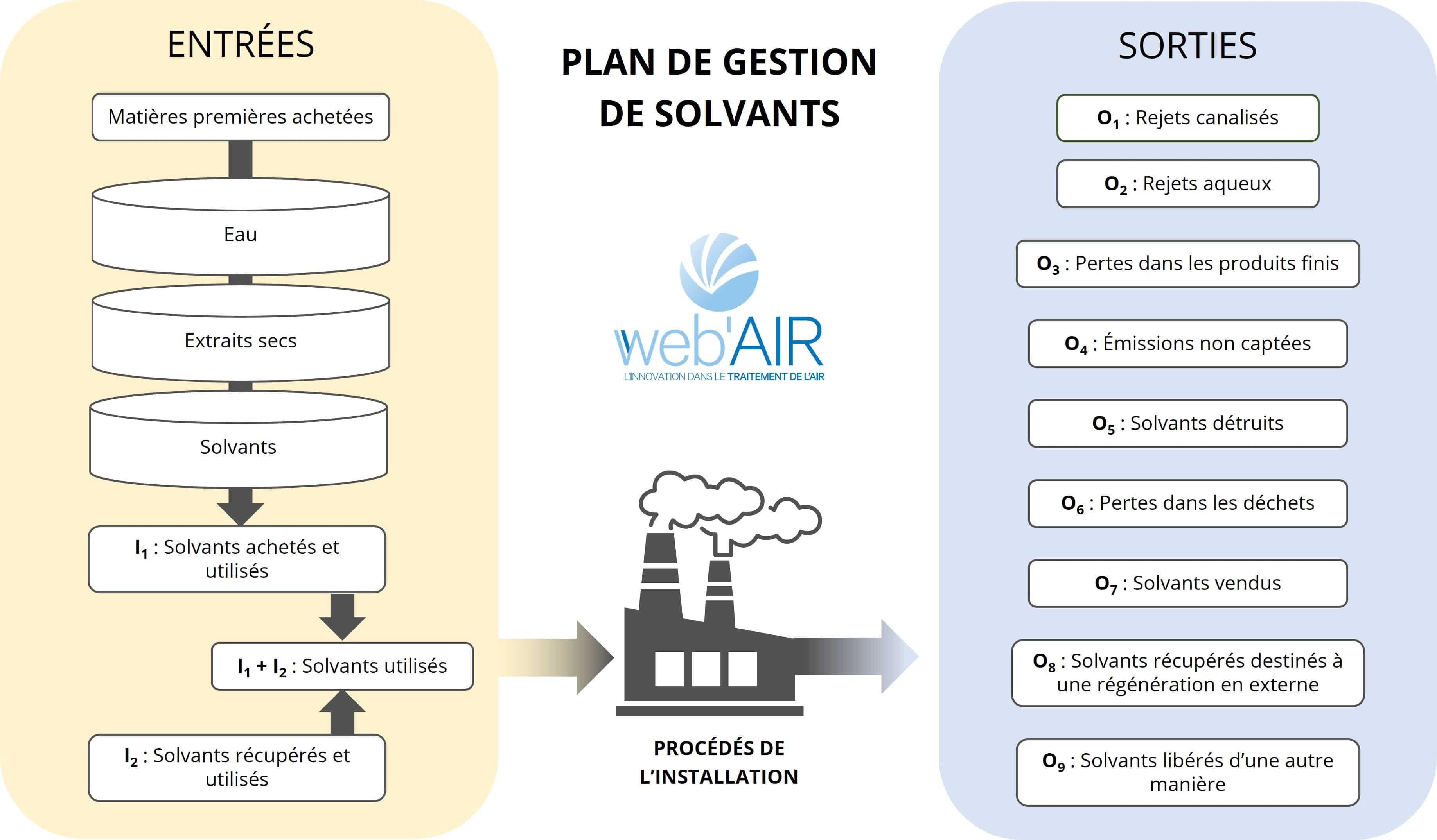 Schéma pour la réalisation d'un Plan de Gestion de Solvants (PGS)